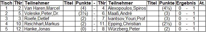 Ergebnisse der 7. Runde